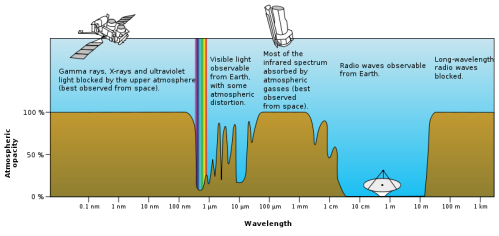 Absorption of different wavelength radiation in the earth's atmosphere
