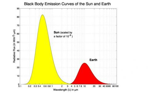 Radiation vs Wavelength -Sun and Earth