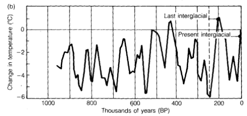 Last 1M years of global temperatures