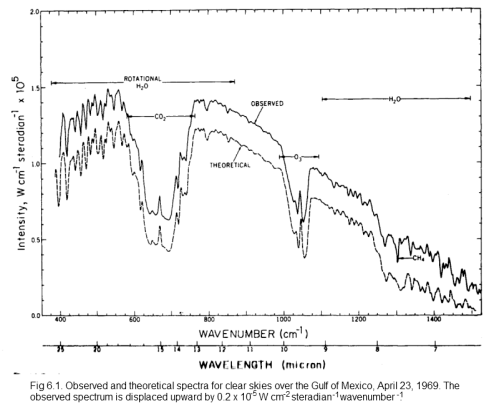 Measured and theoretical spectra, from Goody & Yung (1989)