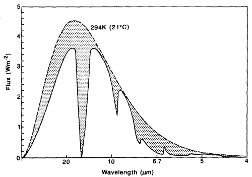 Radiation spectra from the earth with absorption
