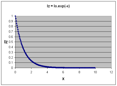 "Absorption of Radiation as ""optical thickness"" increases, Iz=I0.exp (-x)"