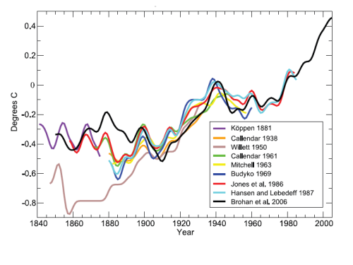 IPCC 2007 Global Temperature 1840-2000