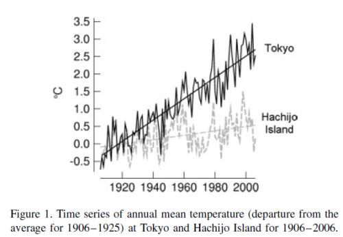 Tokyo vs Hachijo Island, 100 years