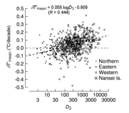 Estimate of actual UHI by referencing the closest rural stations
