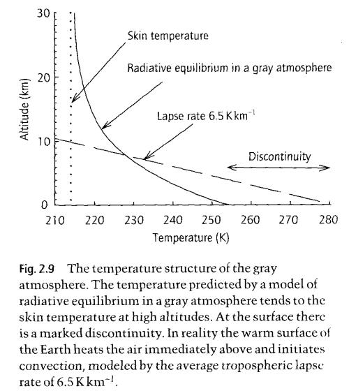 Radiative-equilibrium-Grey-model-Hugh-Coe