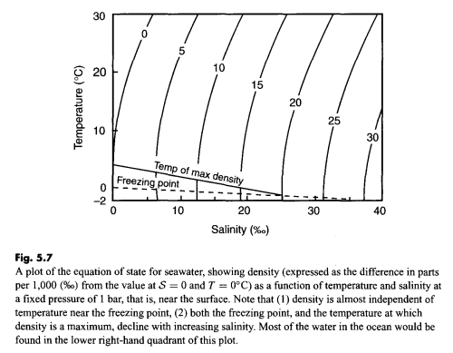 Density vs Salinty and Temperature