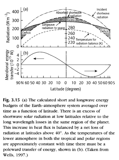Solar Radiation vs Outgoing Longwave Radiation against Latitude