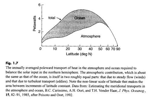 Energy Transfer Polewards, by Oceans and Atmosphere
