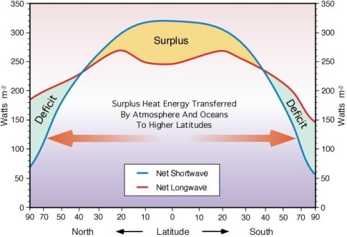 Energy Received and Radiated - by Latitude
