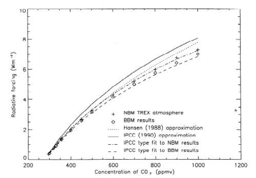 Radiative Forcing vs CO2 concentration, Myhre et al (1998)