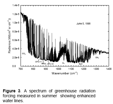 Downwards Longwave Radiation at the Earth's Surface, Summer