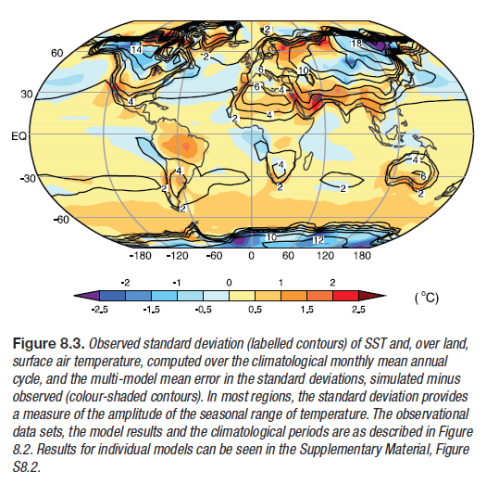 1980-1999 Temperature range in each location and Model error in temperature range