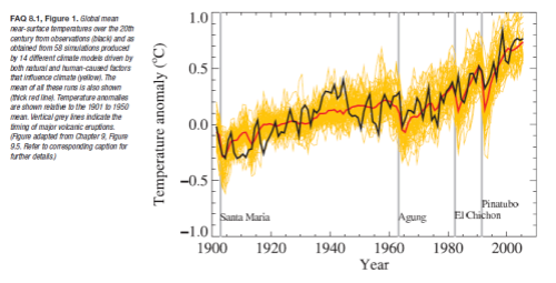 20th century temperature hindcast vs actual - ensemble