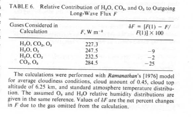 Extract from Ramanathan & Coakley (1978)