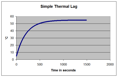 Simple Thermal Lag