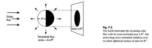 """Solar radiation received against a """"2d disc"""""""