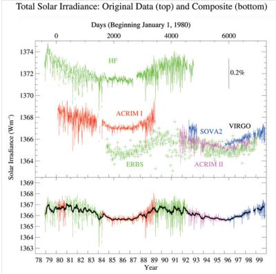 Solar Radiation Received - measured by Satellites