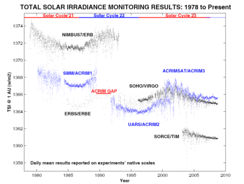 Total Solar Irradiation, as measured by various satellites