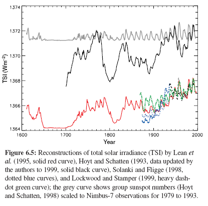 Reconstructions of TSI back to 1600, IPCC (2001)