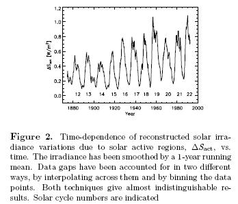 Reconstruction of changes in TSI, Solanski & Fligge