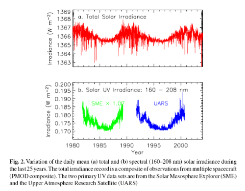 Composite TSI from satellite, 1978-2005, Frohlich & Lean