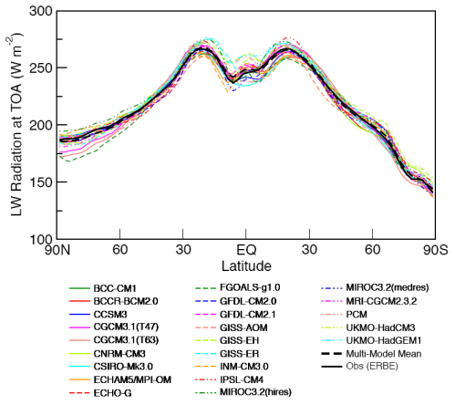 OLR vs latitude - Observed compared with all models