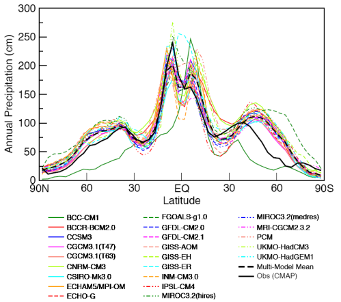 Rainfall vs latitude - Observed vs all models