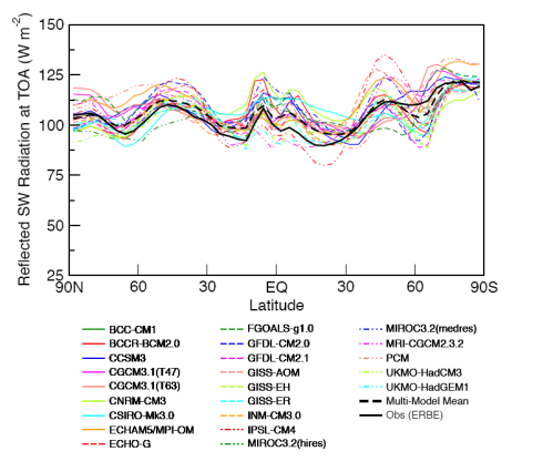 Reflected Solar Radiation vs latitude - Observed compared with all models