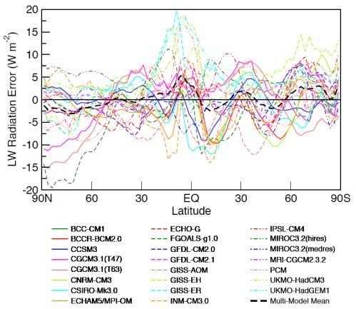 OLR vs latitude - Model error for all models