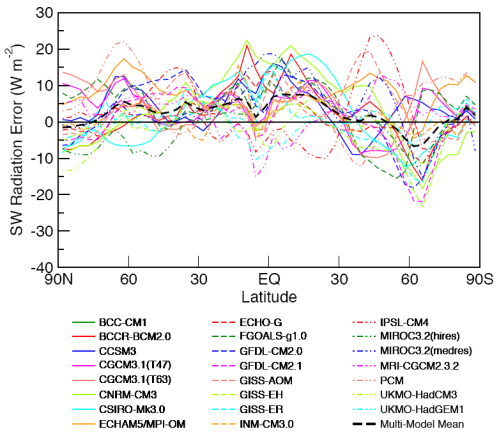 Reflected Solar Radiation vs latitude - Model error for all models