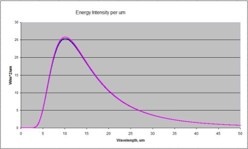 Blackbody Radiation at 288K and 289K (15'C and 16'C)