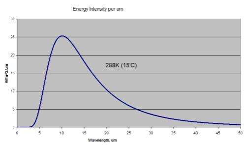 Blackbody Radiation at 15'C or 288K