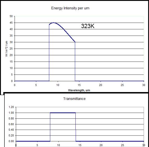 "323K radiation through a perfect ""atmospheric window"", 8-14um"
