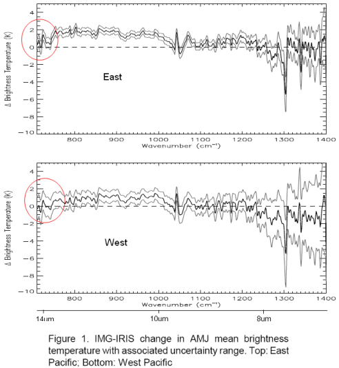Spectral difference - 1997 less 1970 over East and West Pacific, Brindley