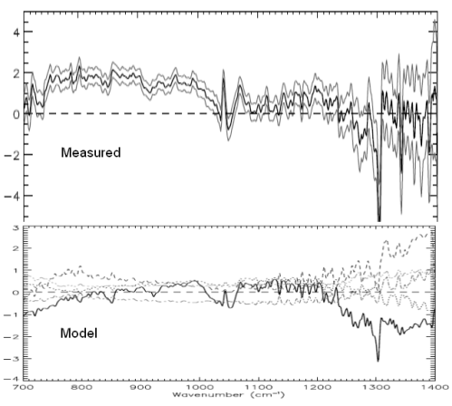 Comparison on similar vertical axes - top, observed; bottom, model