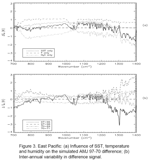 Top - model results not including trace gases; Bottom - model results including all effects