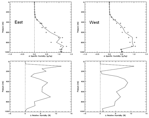 Change in Humidity Profile through the atmosphere, Brindley
