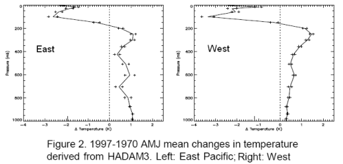 Atmospheric Temperature Profile, Brindley