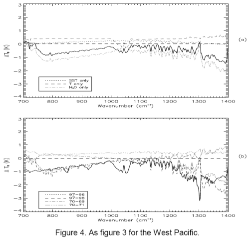 Model results for West Pacific