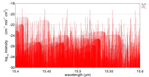 CO2 absorption - log graph - 15.4-15.6um, from spectralcalc.com