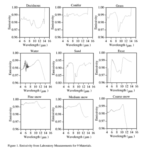 Emissivity vs wavelength for various substances, Wilber (1999)