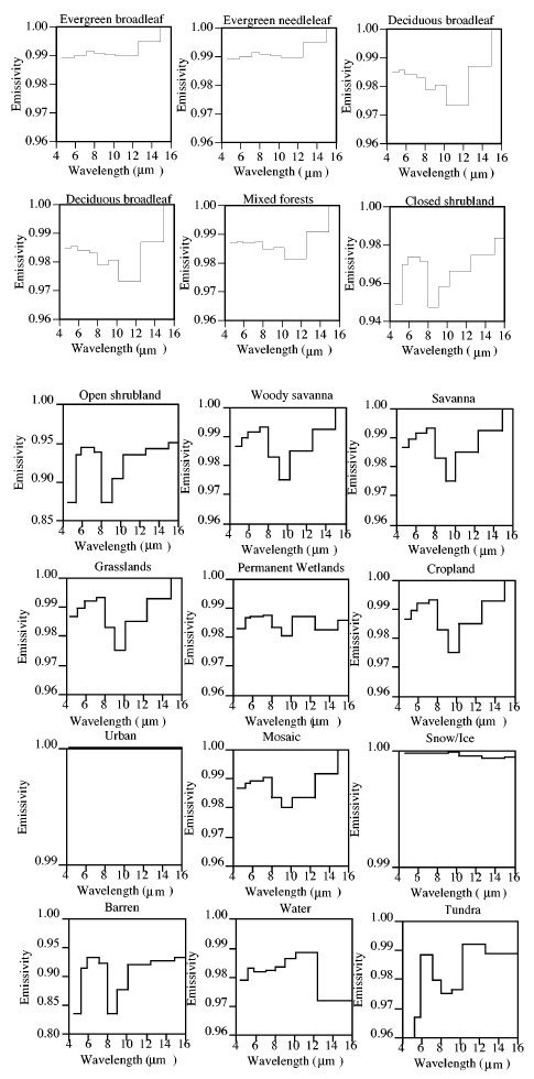 Emissivity vs wavelength of various substances, Wilber (1999)