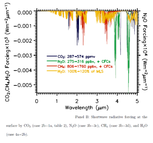 """Net absorption of solar radiation by various """"greenhouse"""" gases"""