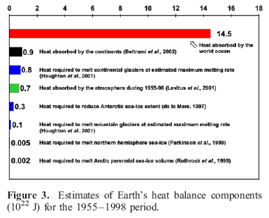 Heat absorbed in different elements of the climate, Levitus (2005)