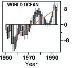 Ocean heat change - global summary, Levitus (2000). Numbers in 10^22 J