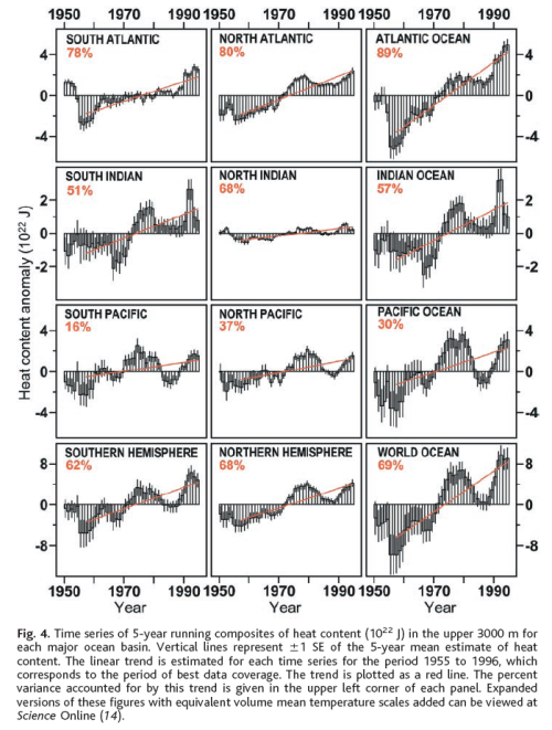 Ocean heat change, upper 3000m, 1955-1996, from Levitus (2000)