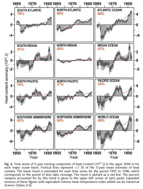 Ocean heat change, upper 3000m, 1955-1996, from Levitus (2000)
