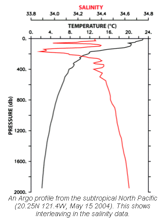 Argo profile, Temperature and Salinity vs Depth