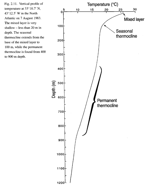 Ocean temperature vs depth, Grant Bigg, Oceans and Climate (2003)